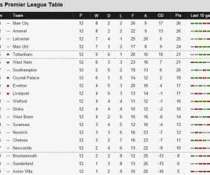Day 12: The Main English Premier  League Results And Rankings In Photos